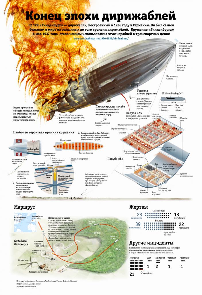 Hindenburg-infographic