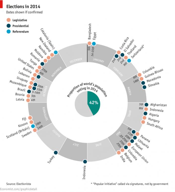 График выборов в 2014 году