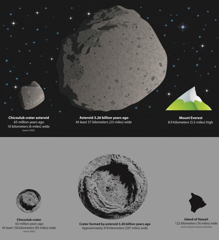 Древний астероид, который заставил океан кипеть