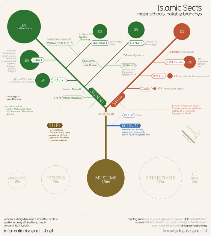 Инфографика ислама