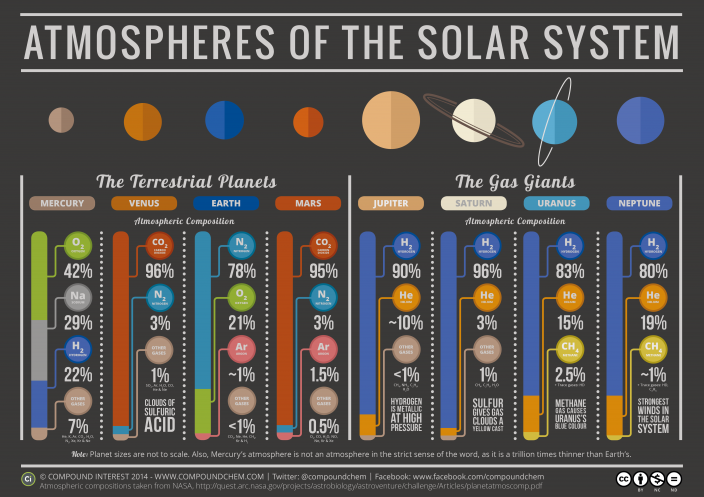 The-Chemistry-of-the-Solar-System-v3
