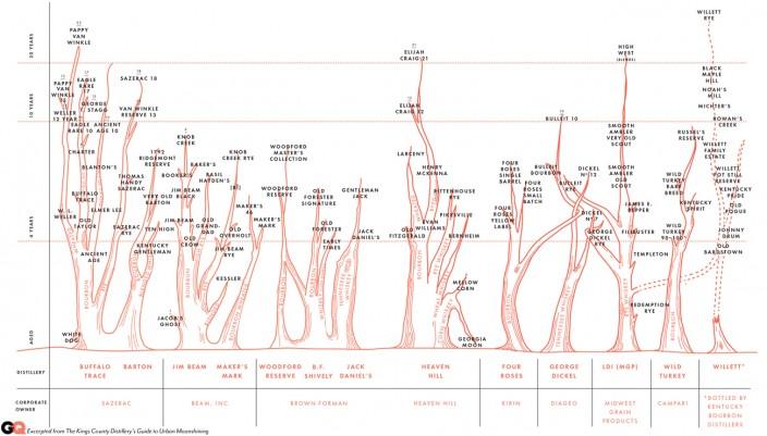 Генеалогия бурбона