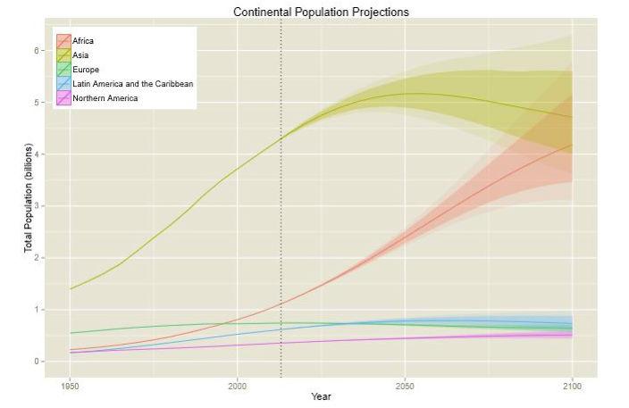 Население Земли может достичь 12 миллиардов к 2100 году