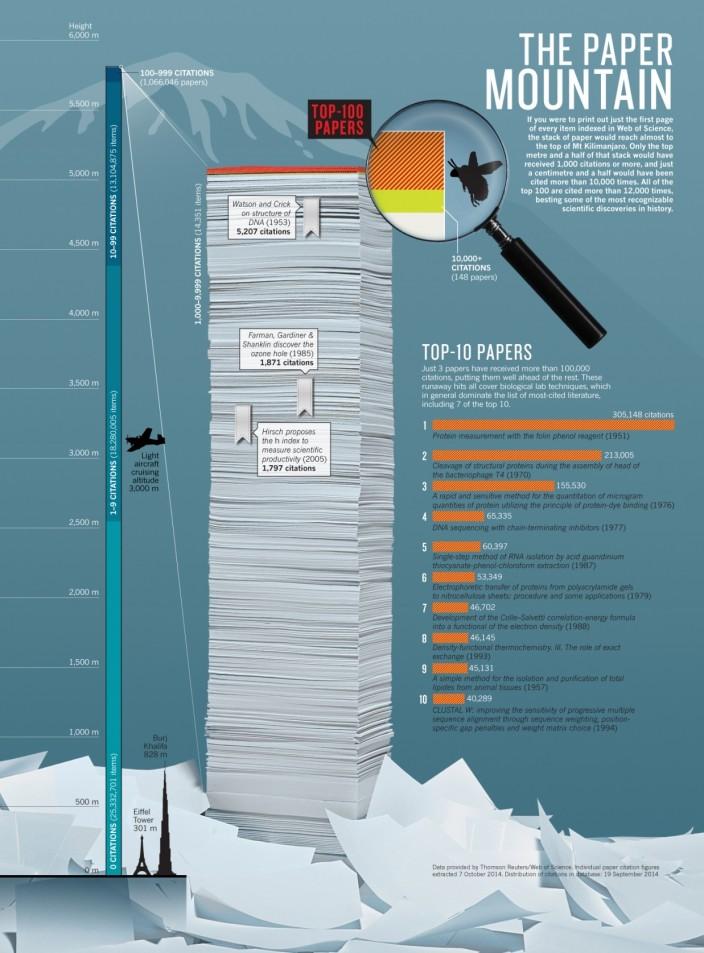 citedpapers